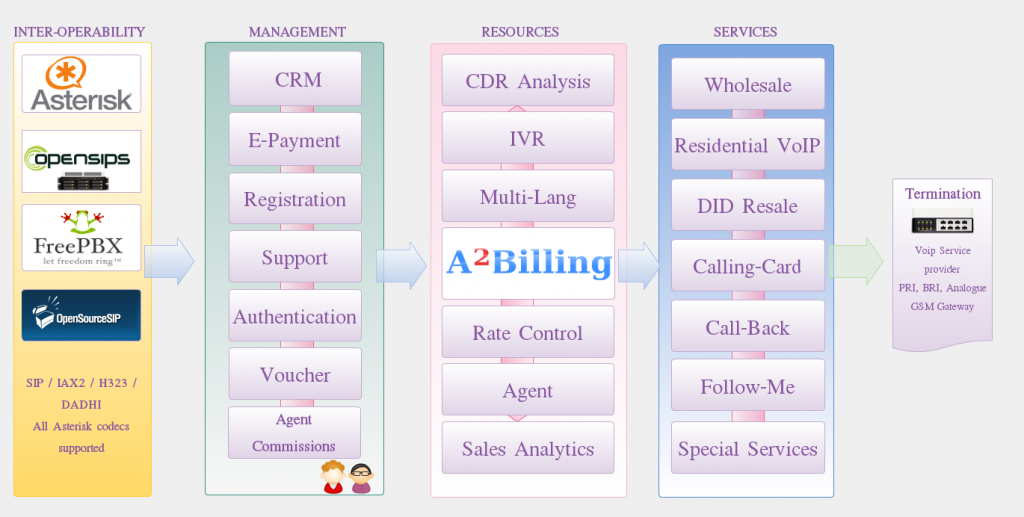 A2Billing, A Business in a Box